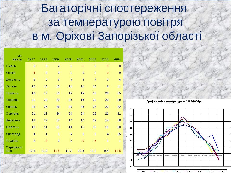 Багаторічні спостереження за температурою повітря в м. Оріхові Запорізької об...