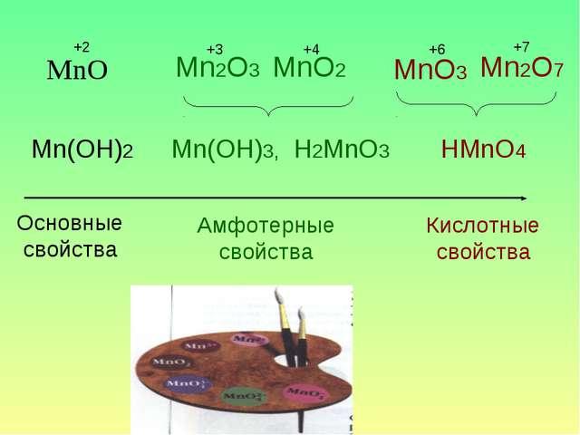 MnO +2 Mn2O3 MnO2 Mn2O7 Mn(OH)2 Mn(OH)3, H2MnO3 HMnO4 Основные свойства Амфот...