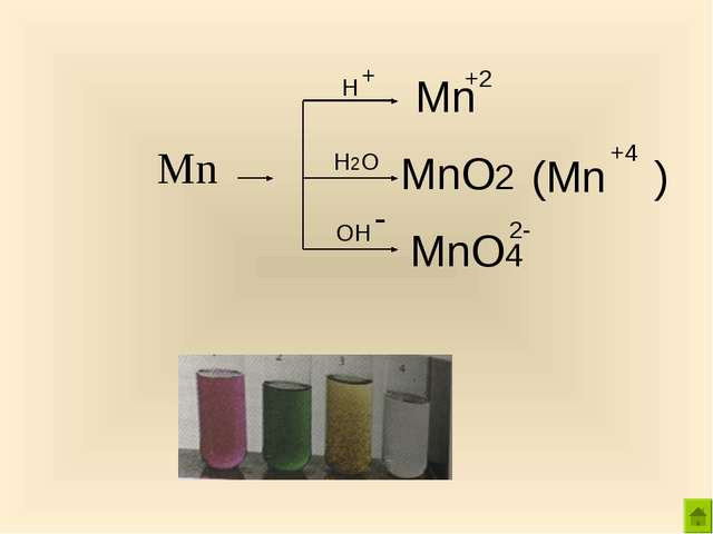 Mn H H2O OH Mn +2 MnO2 (Mn ) +4 MnO4 2- + -