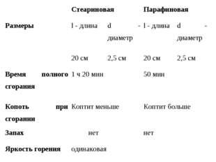 СтеариноваяПарафиновая Размерыl - длинаd - диаметрl - длинаd - диаметр
