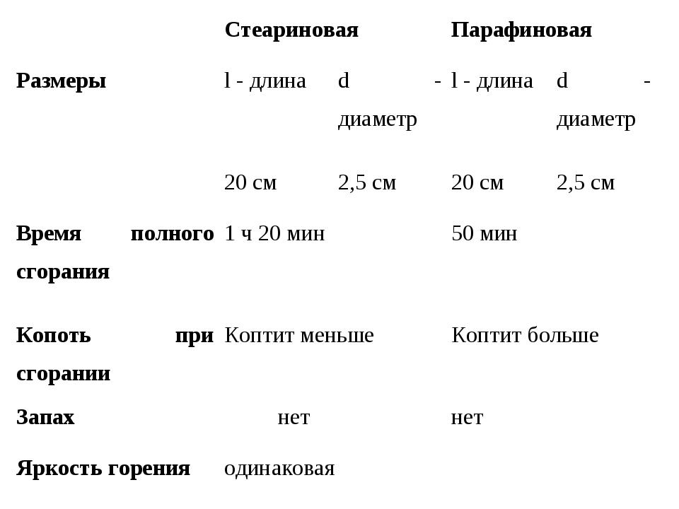 СтеариноваяПарафиновая Размерыl - длинаd - диаметрl - длинаd - диаметр...