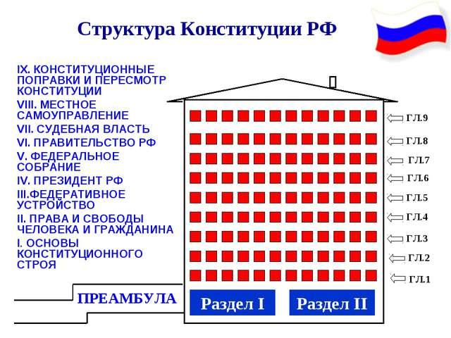 Структура Конституции РФ ПРЕАМБУЛА Раздел I ГЛ.1 ГЛ.1 ГЛ.2 ГЛ.3 ГЛ.4 ГЛ.5 Г...