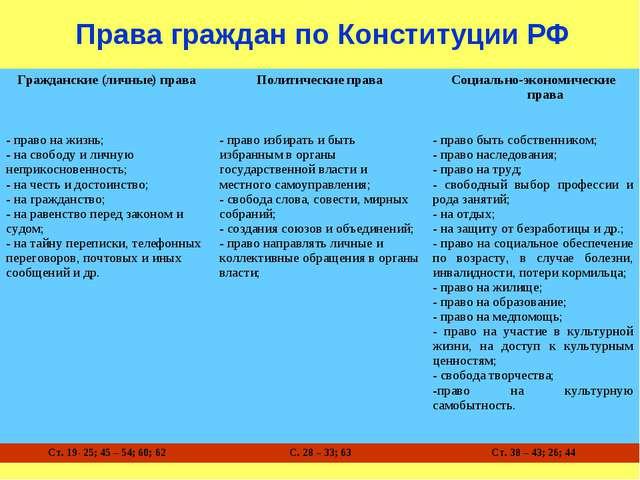 Права граждан по Конституции РФ