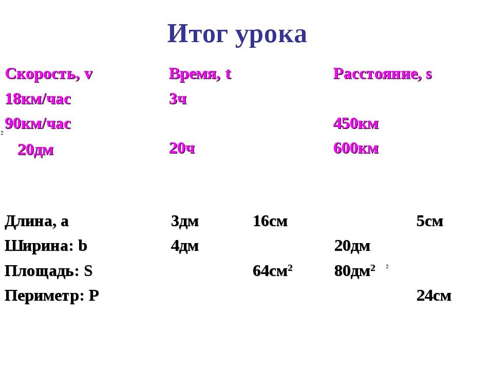 Итог урока 20дм Скорость, v Время, tРасстояние, s 18км/час3ч 90км/час45...