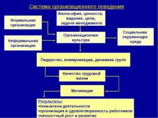 Система организационного поведения Лидерство, коммуникации, динамика групп Ор
