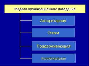 Модели организационного поведения Авторитарная Опеки Поддерживающая Коллегиал