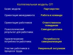 Коллегиальная модель ОП Базис моделиПартнерство Ориентация менеджментаРабот