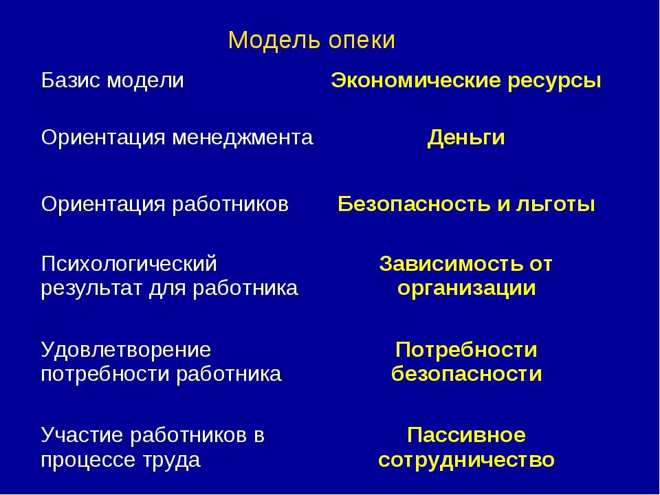 Модель опеки Базис моделиЭкономические ресурсы Ориентация менеджментаДеньги...