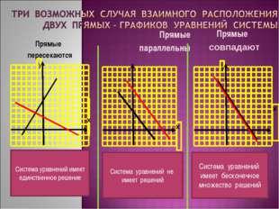 Прямые параллельны Прямые пересекаются Прямые совпадают Система уравнений име