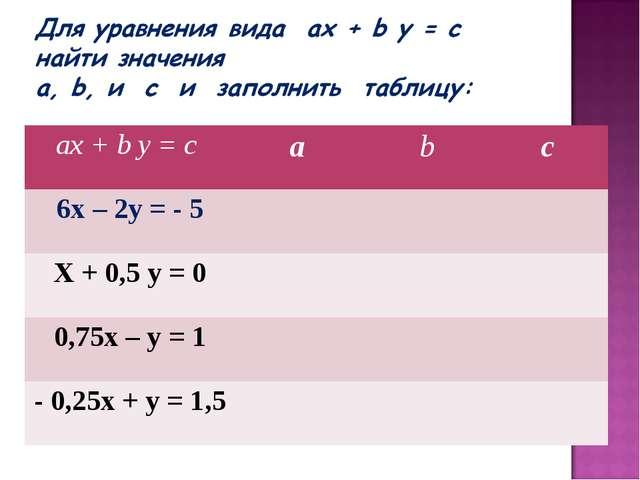 ах + b у = с аbс 6х – 2у = - 5 Х + 0,5 у = 0 0,75х – у = 1 - 0,25...