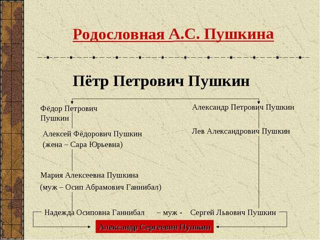 Родословная А.С. Пушкина Пётр Петрович Пушкин Фёдор Петрович Пушкин Александр...