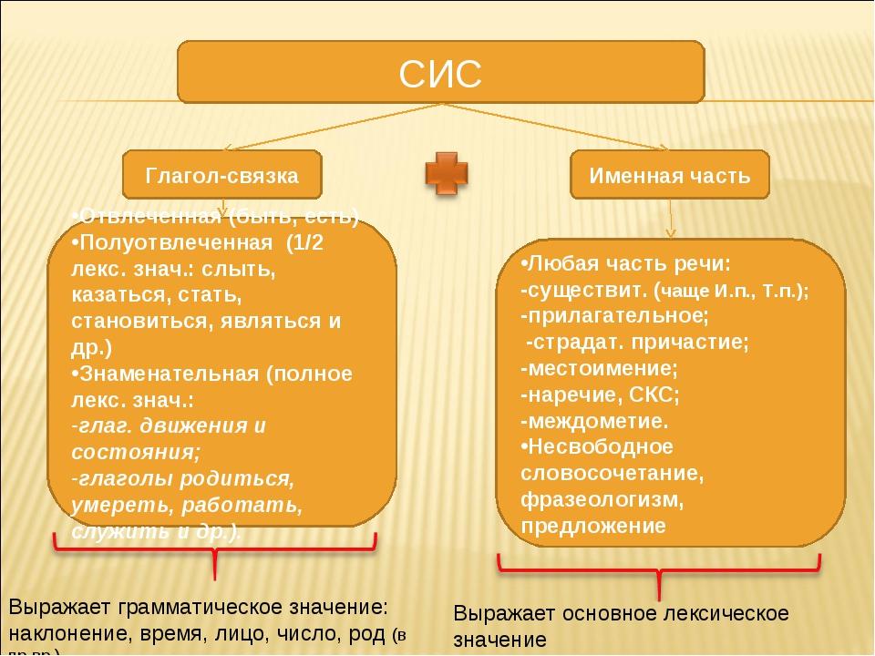 СИС Глагол-связка Именная часть Отвлеченная (быть, есть) Полуотвлеченная (1/2...
