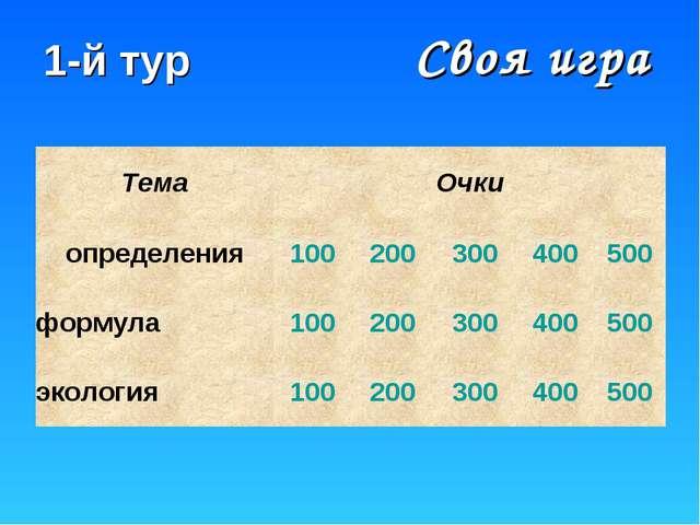 Своя игра 1-й тур ТемаОчки определения100200300400500 формула100200...