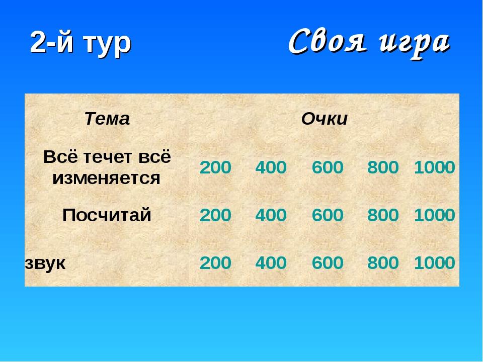 Своя игра 2-й тур ТемаОчки Всё течет всё изменяется2004006008001000 По...