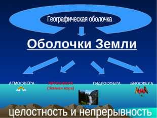 АТМОСФЕРА Оболочки Земли ЛИТОСФЕРА (Земная кора) ГИДРОСФЕРА БИОСФЕРА