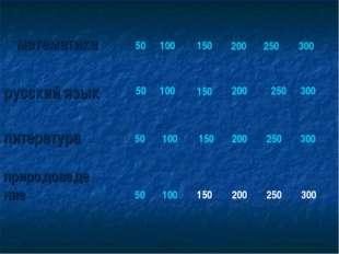 математика русский язык 50 100 150 200 250 300 50 100 150 200 250 300 литерат