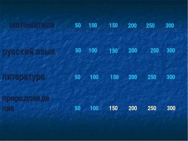 математика русский язык 50 100 150 200 250 300 50 100 150 200 250 300 литерат...