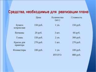 Средства, необходимые для реализации плана ЦенаКоличество (шт.)Стоимость Б