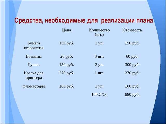 Средства, необходимые для реализации плана ЦенаКоличество (шт.)Стоимость Б...
