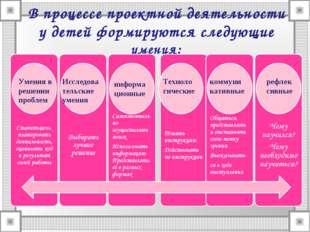 В процессе проектной деятельности у детей формируются следующие умения: Умени