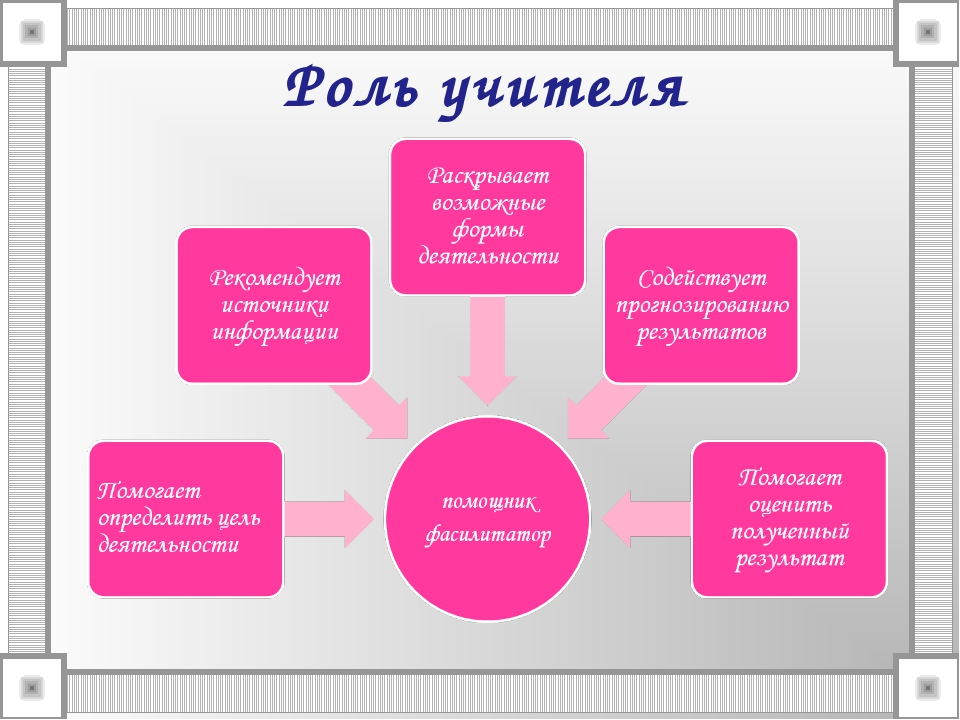 Роль учителя