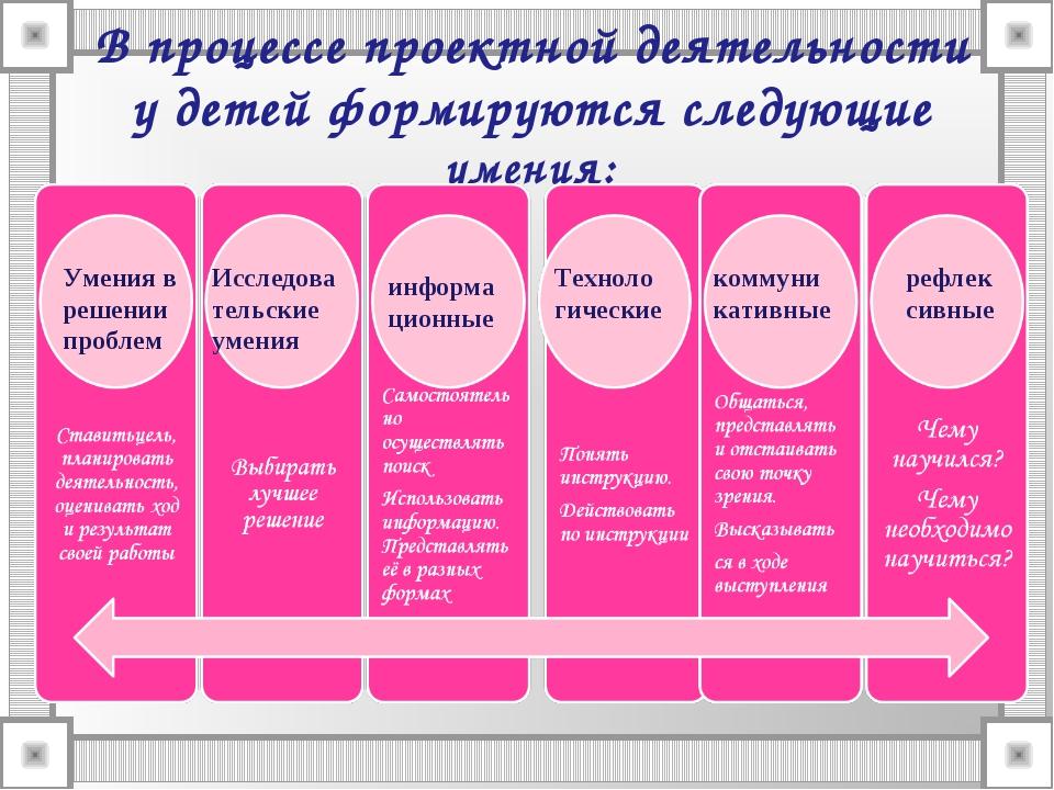 В процессе проектной деятельности у детей формируются следующие умения: Умени...