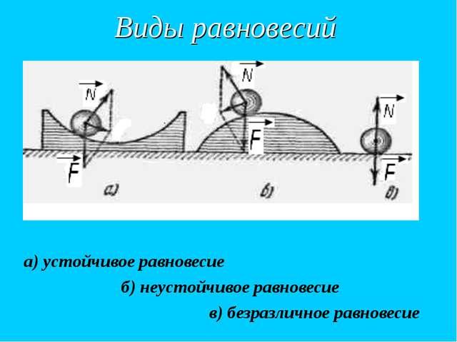 Виды равновесий а) устойчивое равновесие б) неустойчивое равновесие в) безраз...