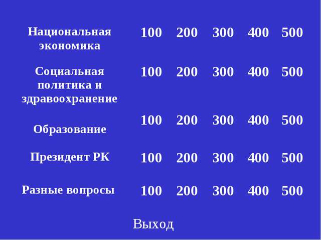 Выход Национальная экономика100200300400500 Социальная политика и здраво...