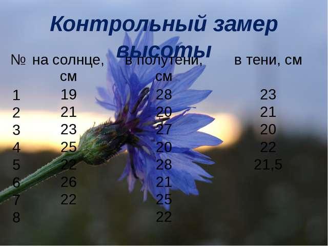 Контрольный замер высоты Контрольный замер высоты № на солнце, см в полутени,...