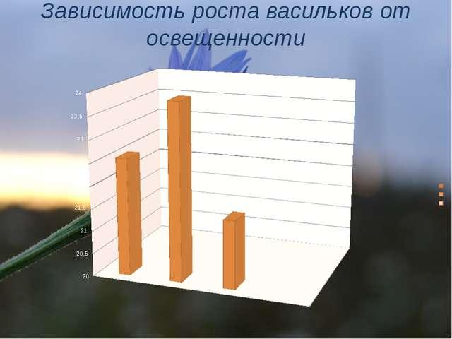 Зависимость роста васильков от освещенности
