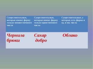 Вариант учителя Выполнить синтаксический разбор предложения и морфологический