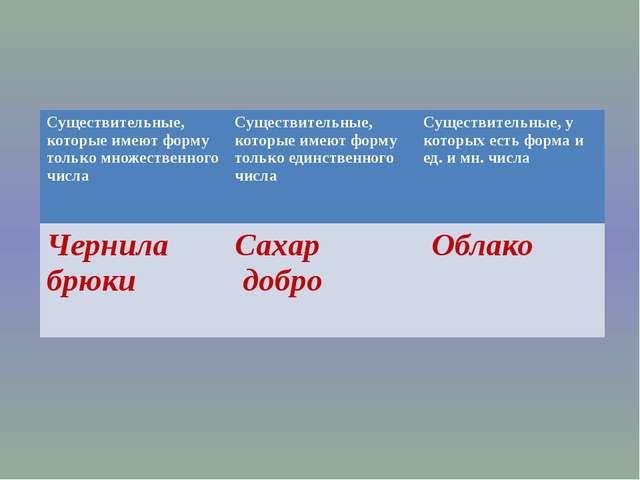 Вариант учителя Выполнить синтаксический разбор предложения и морфологический...