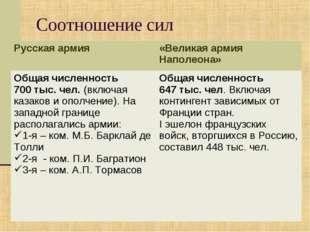 Соотношение сил Русская армия«Великая армия Наполеона» Общая численность 700