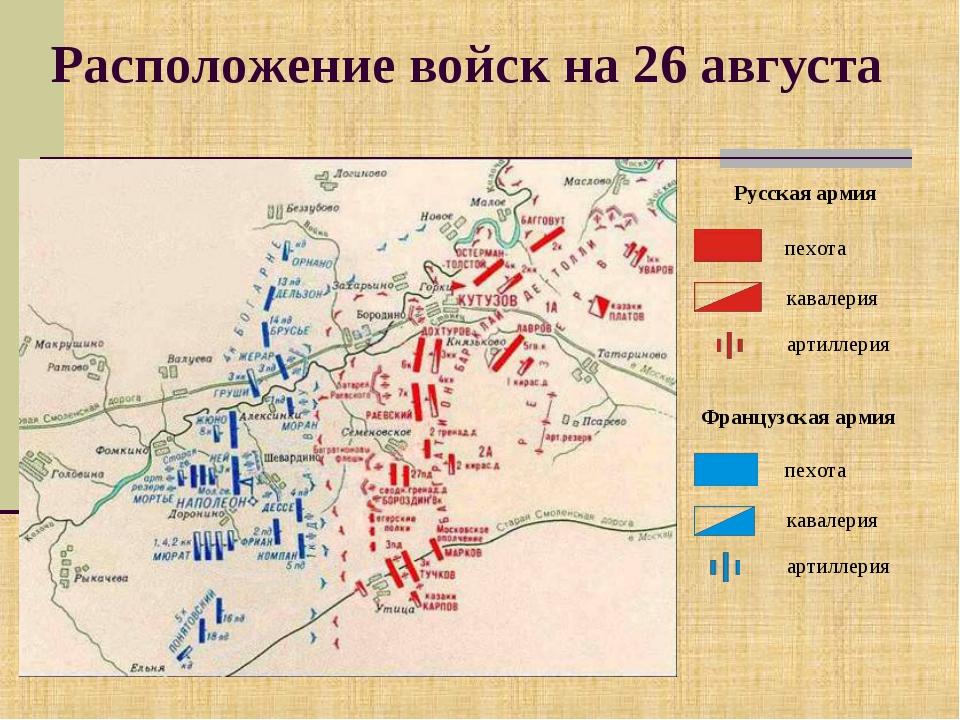 Расположение войск на 26 августа пехота кавалерия артиллерия Русская армия пе...