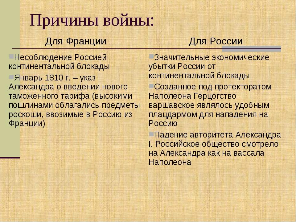 Причины войны: Для ФранцииДля России Несоблюдение Россией континентальной бл...