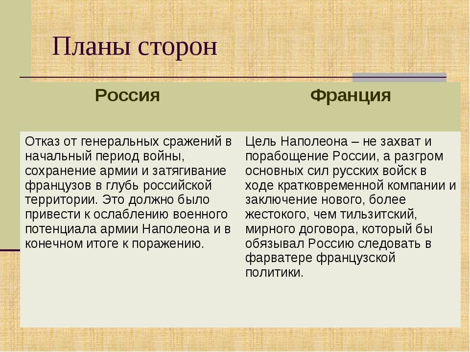 Планы сторон Россия Франция Отказ от генеральных сражений в начальный период...