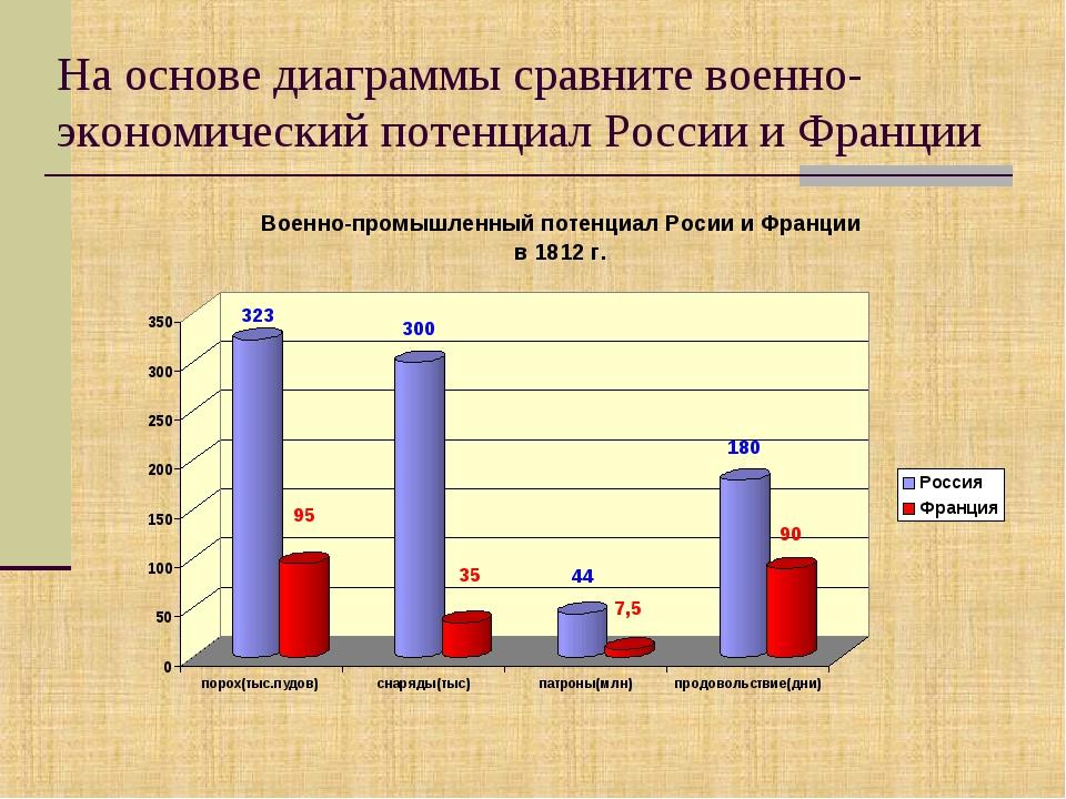 На основе диаграммы сравните военно-экономический потенциал России и Франции