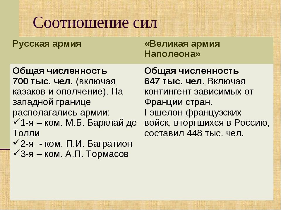 Соотношение сил Русская армия«Великая армия Наполеона» Общая численность 700...