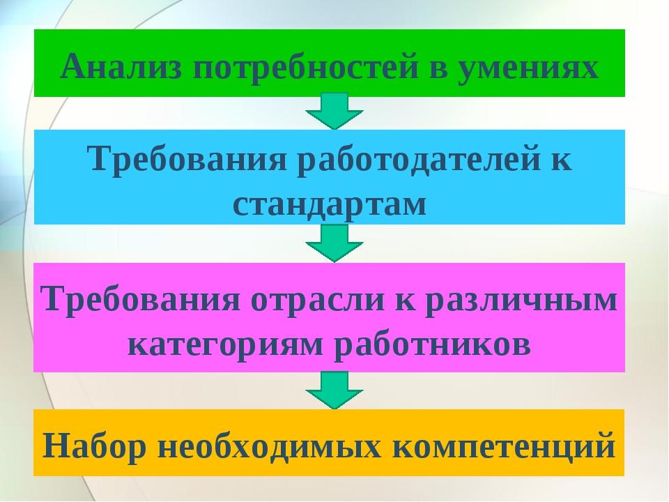 Анализ потребностей в умениях Требования работодателей к стандартам Требовани...