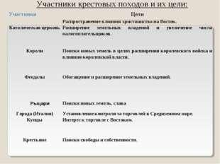 Участники крестовых походов и их цели: УчастникиЦели Католическая церковьРа