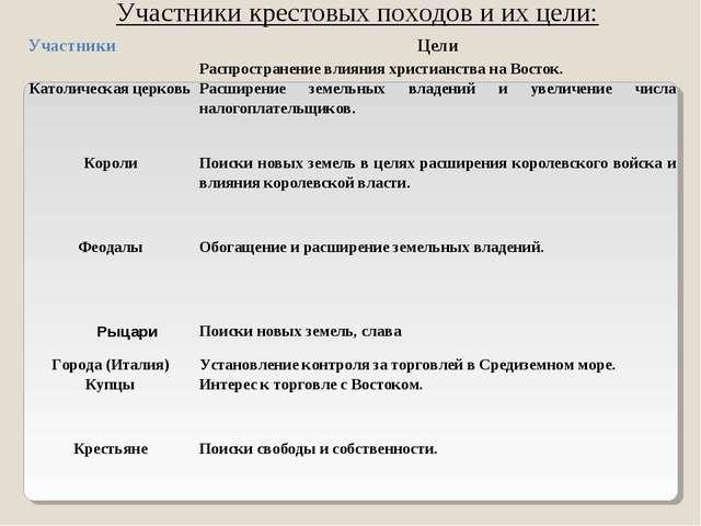 Участники крестовых походов и их цели: УчастникиЦели Католическая церковьРа...