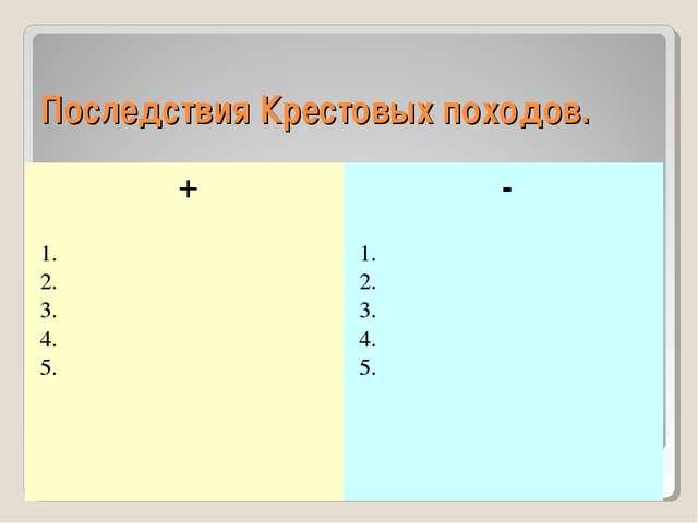 Последствия Крестовых походов. +- 1. 2. 3. 4. 5.1. 2. 3. 4. 5.