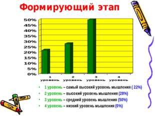 Формирующий этап 1 уровень – самый высокий уровень мышления ( 22%) 2 уровень