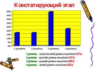 Констатирующий этап 1 уровень – самый высокий уровень мышления (17%) 2 уровен