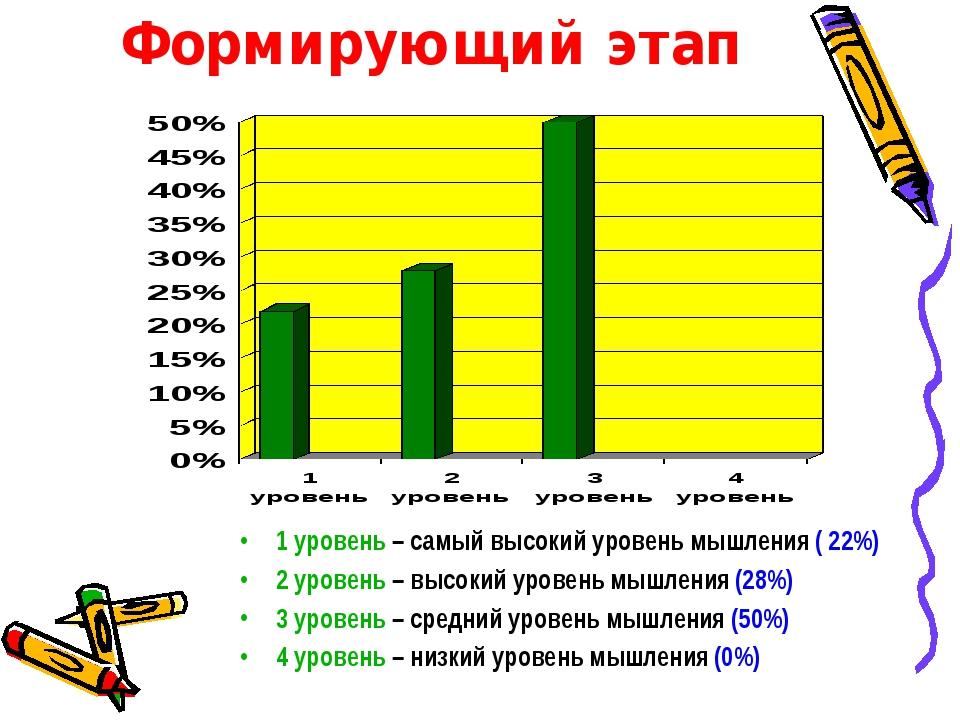 Формирующий этап 1 уровень – самый высокий уровень мышления ( 22%) 2 уровень...