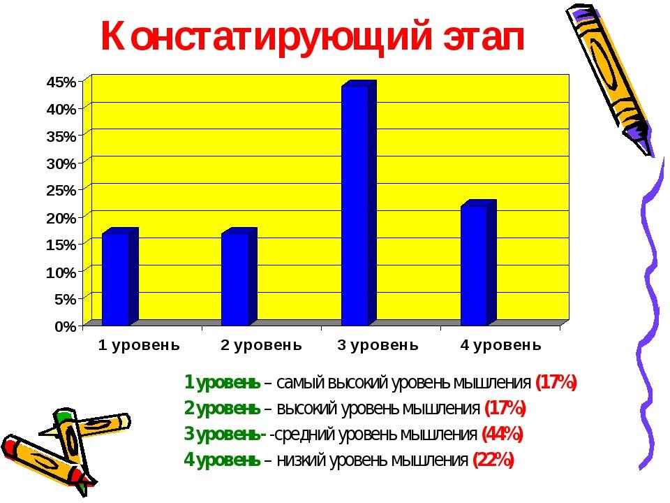 Констатирующий этап 1 уровень – самый высокий уровень мышления (17%) 2 уровен...
