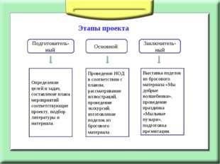 Этапы проекта Подготовитель-ный Основной Заключитель-ный Определение целей и