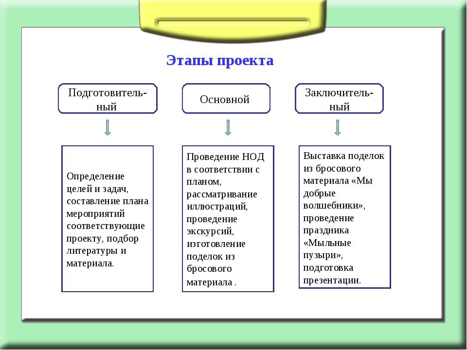 Этапы проекта Подготовитель-ный Основной Заключитель-ный Определение целей и...