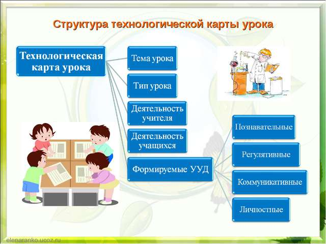 Структура технологической карты урока