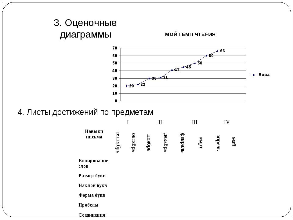 3. Оценочные диаграммы 4. Листы достижений по предметам IIIIIIIV Навыки...